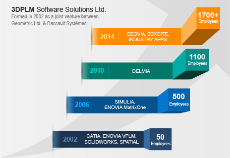 3DPLM History Infograph